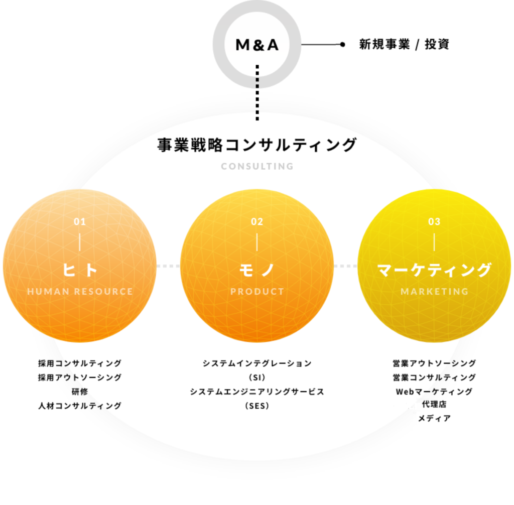 事業戦略コンサルティング